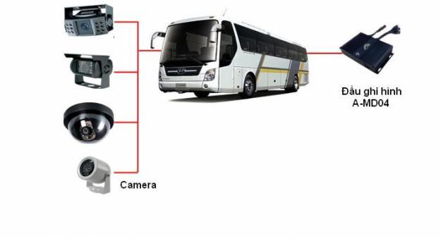 camera giám sát xe và những lợi ích không thể bỏ qua