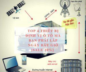 TOP 4 [Thiết Bị Định Vị Ô Tô] Mà Bạn Phải Lắp Ngay Bây Giờ (SALE 10%)