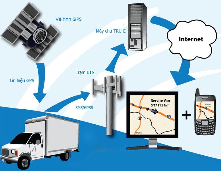 thiết bị giám sát hành trình hợp chuẩn