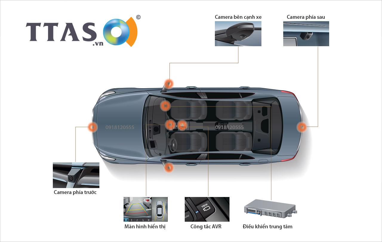 Hệ thống AVR, camera hành trình 360 độ, camera hành trình năm 2020